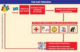 Mutual fund for NGOs? It may just be possible